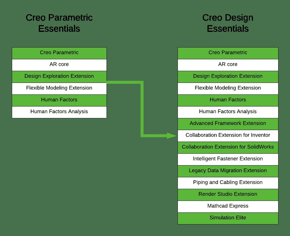 Comparison between Parametric Essentials and Design Essentials packages